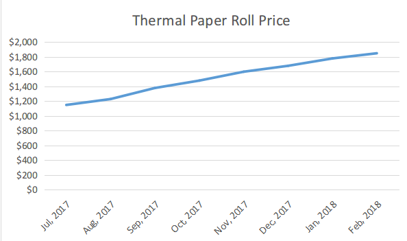 thermal paper price trend